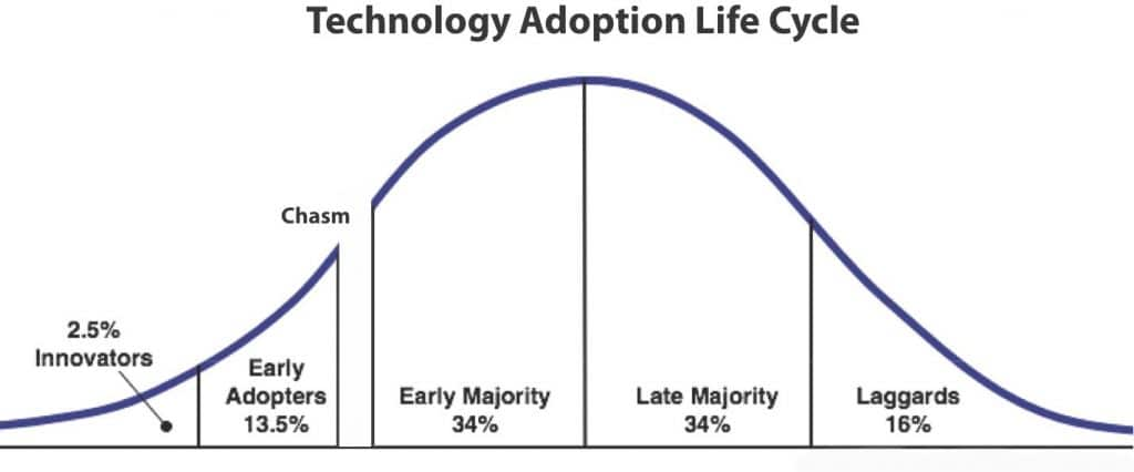 Technology Adoption Curve
